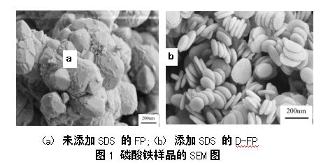 本刊精選《用電池級納米層狀磷酸鐵制備磷酸鐵鋰研究》