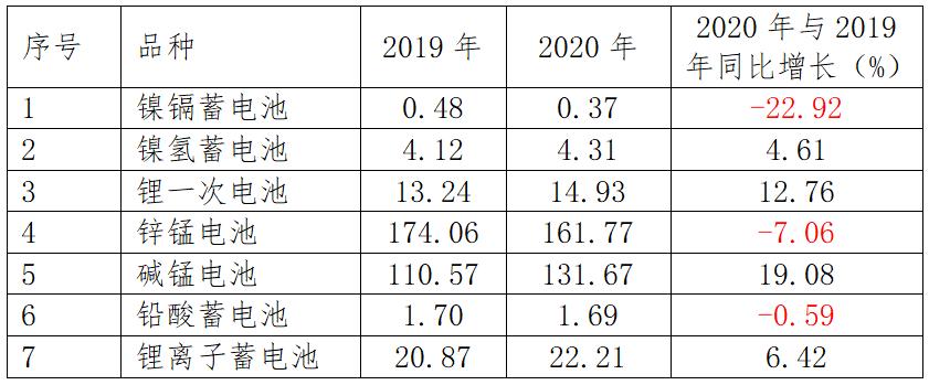 2020年中國電池行業出口分析
