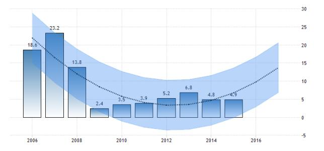 今年國內生產總值預計增長7%左右