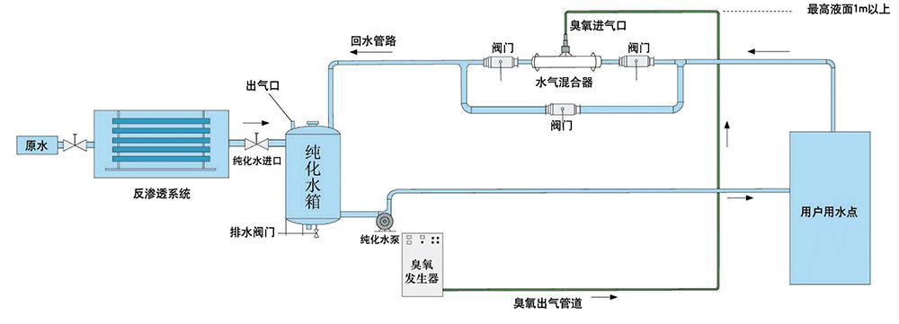 臭氧發生器:臭氧發生器在養殖場上的應用