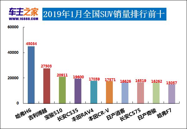 2019年1月SUV銷量排行榜 博越成最大黑馬