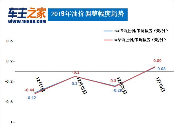 自2019年1月14日24時起,國內汽、柴油價格每噸均提高105元。